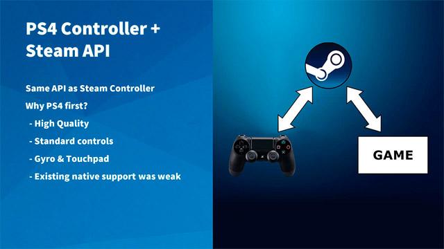 ps4-controle-steam-api_chamada