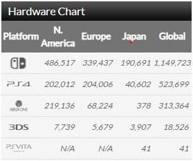 Ranking de vendas de consoles